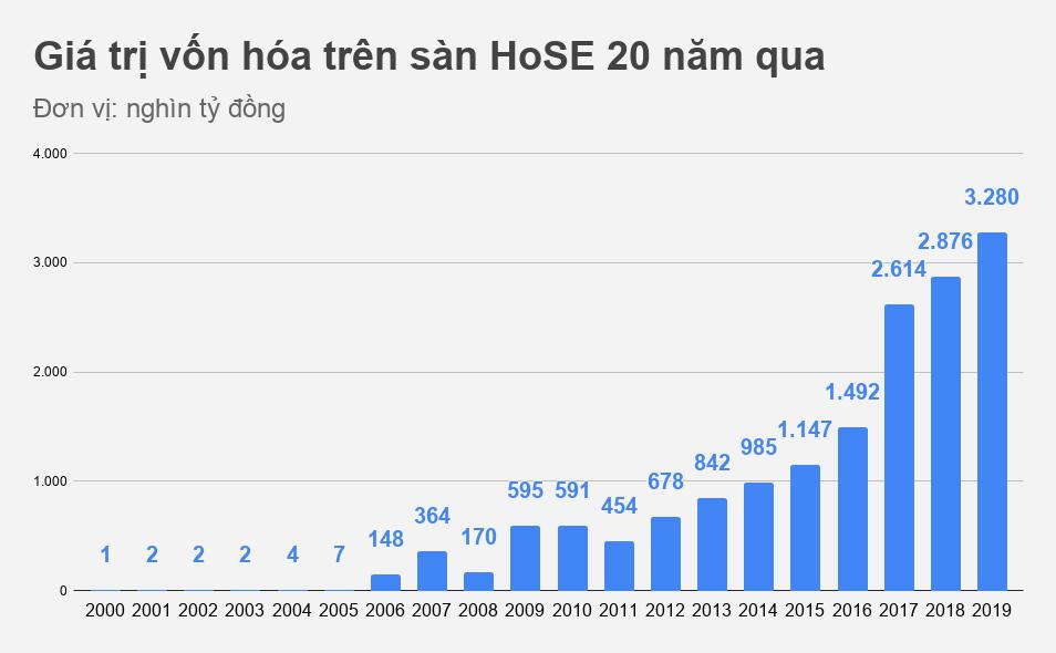 20 năm từ số 0 tròn trĩnh của chứng khoán Việt Nam - Ảnh 5.
