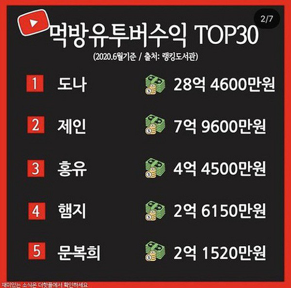 5 nữ Youtuber giàu nhất xứ Hàn chỉ nhờ... ngồi ăn - Ảnh 1.