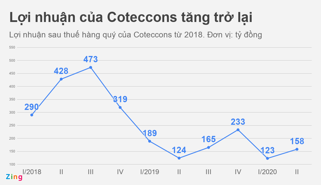 Coteccons kinh doanh ra sao sau lùm xùm giữa cổ đông và lãnh đạo? - Ảnh 1.