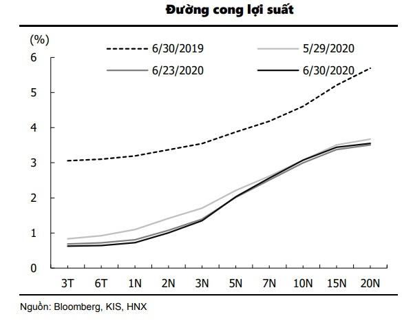 Các Ngân hàng Thương mại đang chuyển dòng vốn dư thừa sang thị trường trái phiếu chính phủ - Ảnh 2.