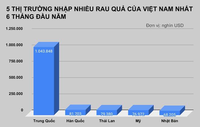 Mỹ tăng nhập khẩu xoài, ổi, măng cụt của Việt Nam - Ảnh 1.