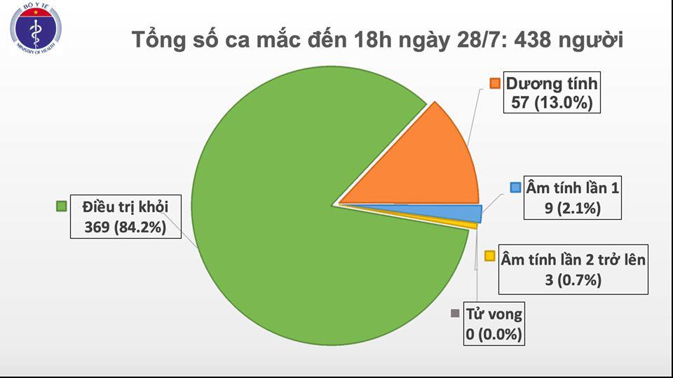 Ghi nhận 7 ca Covid-19 mới ở cộng đồng, 5 ca ở Đà Nẵng, 2 ca ở Quảng Nam  - Ảnh 2.
