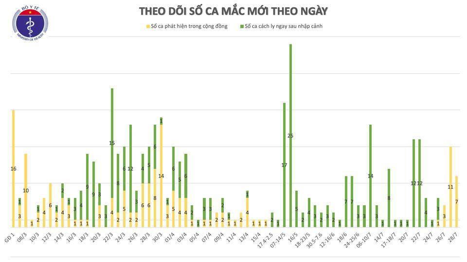 Ghi nhận 7 ca Covid-19 mới ở cộng đồng, 5 ca ở Đà Nẵng, 2 ca ở Quảng Nam  - Ảnh 3.