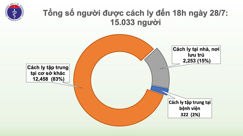 Ghi nhận 7 ca Covid-19 mới ở cộng đồng, 5 ca ở Đà Nẵng, 2 ca ở Quảng Nam  - Ảnh 4.