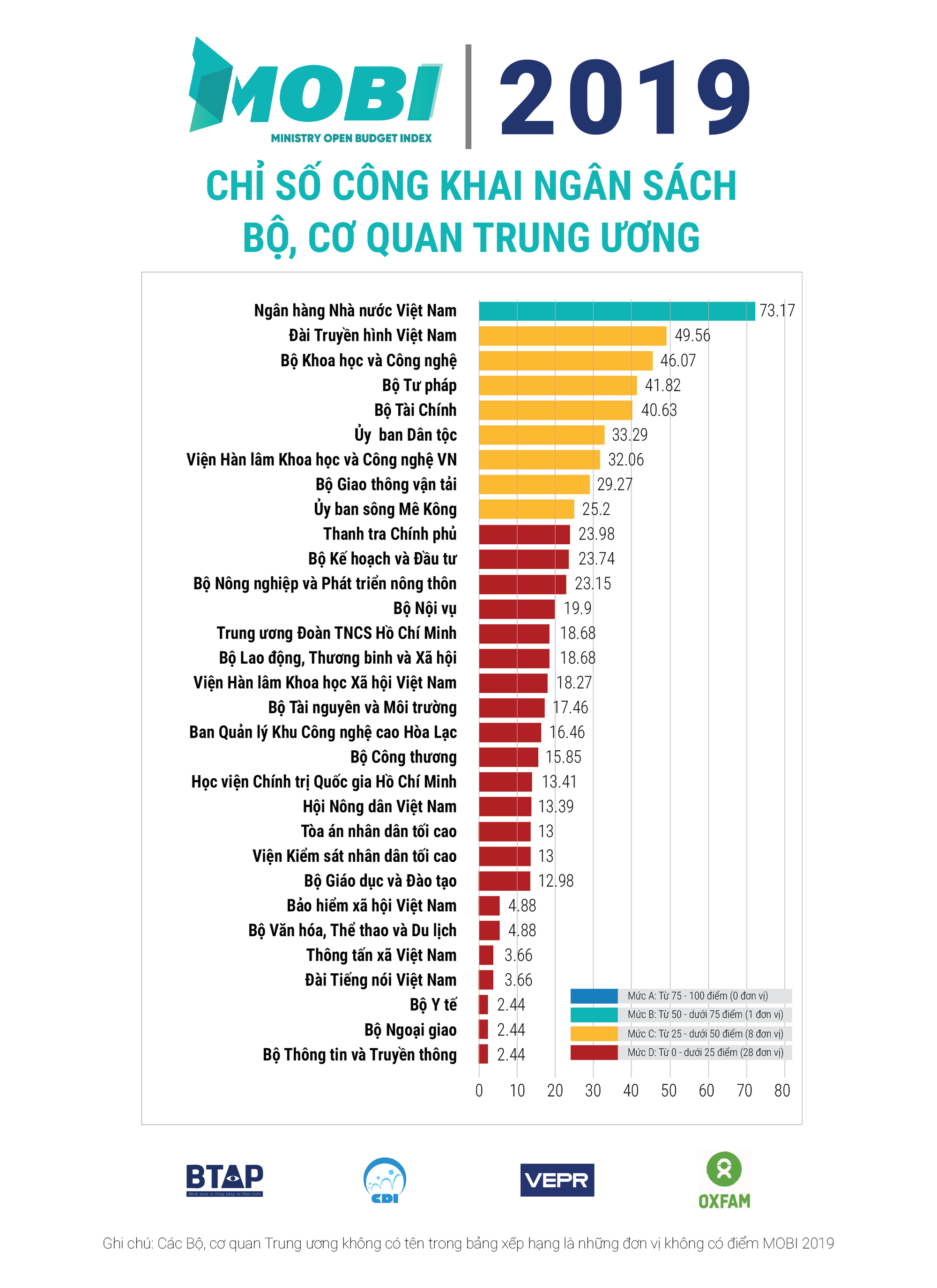 NHNN Việt Nam dẫn đầu chỉ số công khai ngân sách năm 2019  - Ảnh 2.