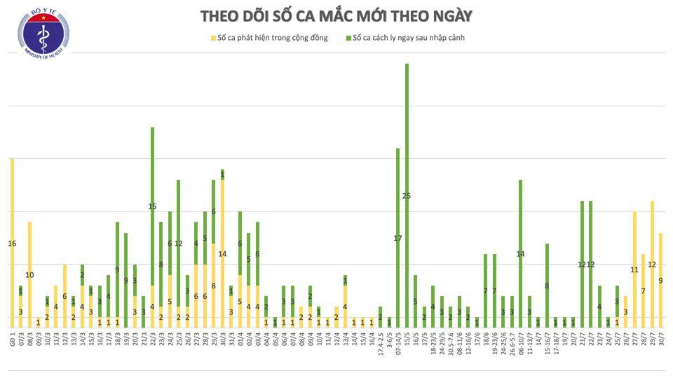 Ghi nhận 9 ca Covid-19, 1 ca ở Hà Nội, 8 ca tại Đà Nẵng - Ảnh 2.