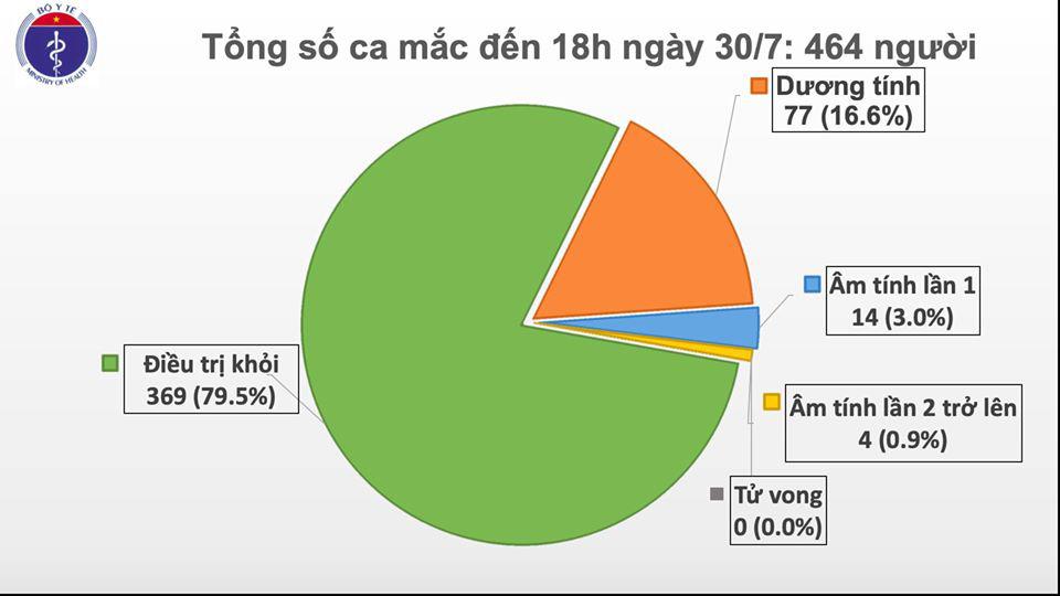 Quảng Nam có thêm 5 ca Covid-19, đều là người nhà bệnh nhân tại BV Đà Nẵng - Ảnh 2.