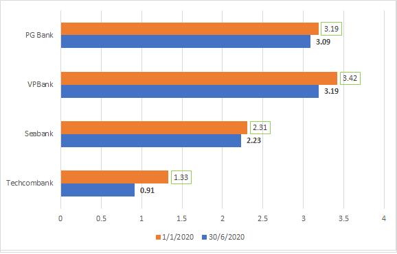 """Nợ xấu thời Covid -19: Tăng tới 418%, vẫn có ngân hàng """"lội ngược dòng"""" - Ảnh 4."""