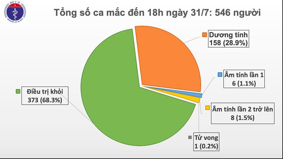 Công bố 37 ca Covid-19 mới, 26 ca nhập cảnh, 3 ca ở TP.HCM, 8 ca ở Quảng Nam  - Ảnh 1.