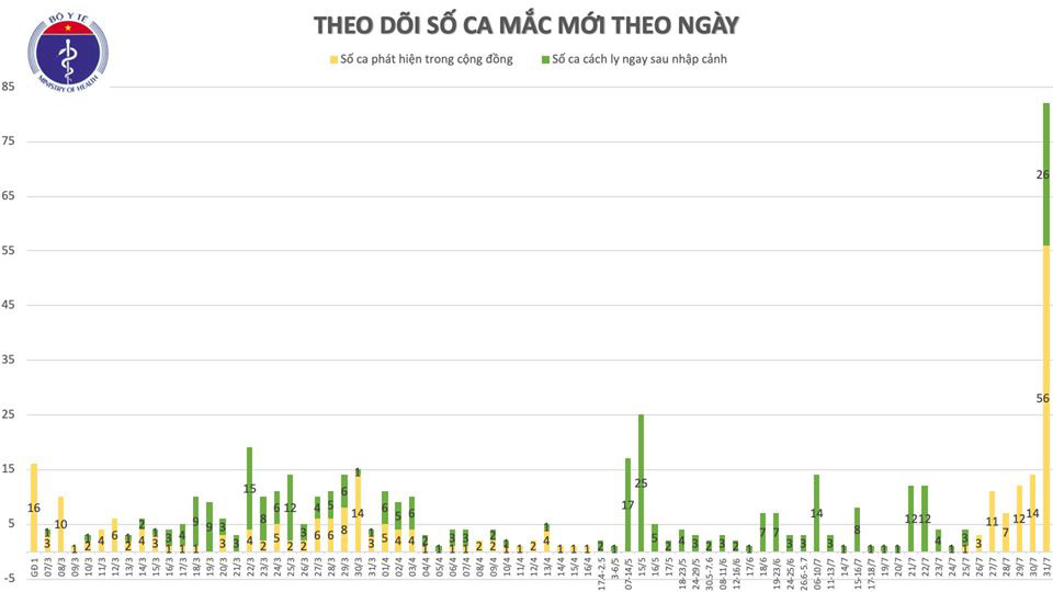 Công bố 37 ca Covid-19 mới, 26 ca nhập cảnh, 3 ca ở TP.HCM, 8 ca ở Quảng Nam  - Ảnh 2.