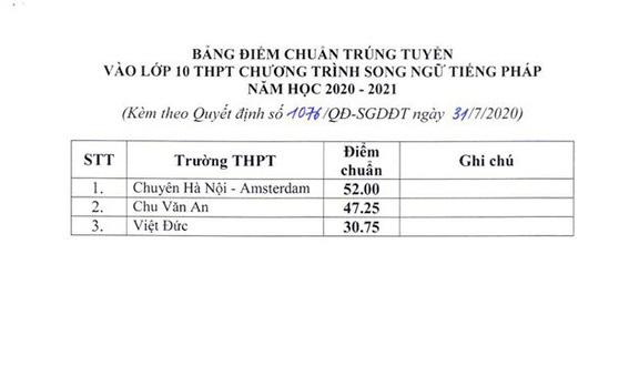 Điểm chuẩn thi vào lớp 10 công lập tại Hà Nội: Cao nhất 43,25 điểm - Ảnh 3.