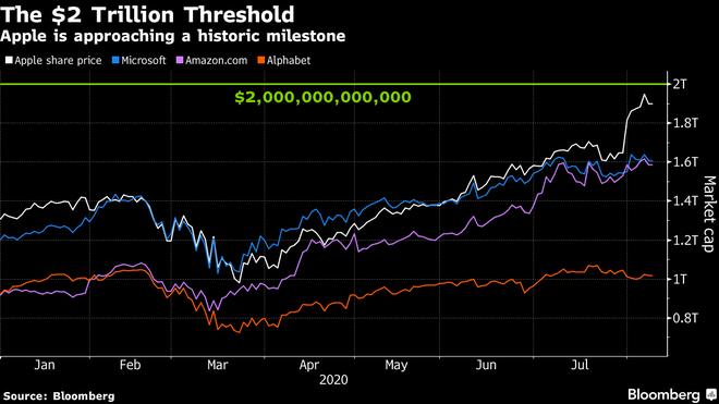 Đây sẽ là công ty trị giá 2.000 tỷ USD đầu tiên trên thế giới? - Ảnh 1.