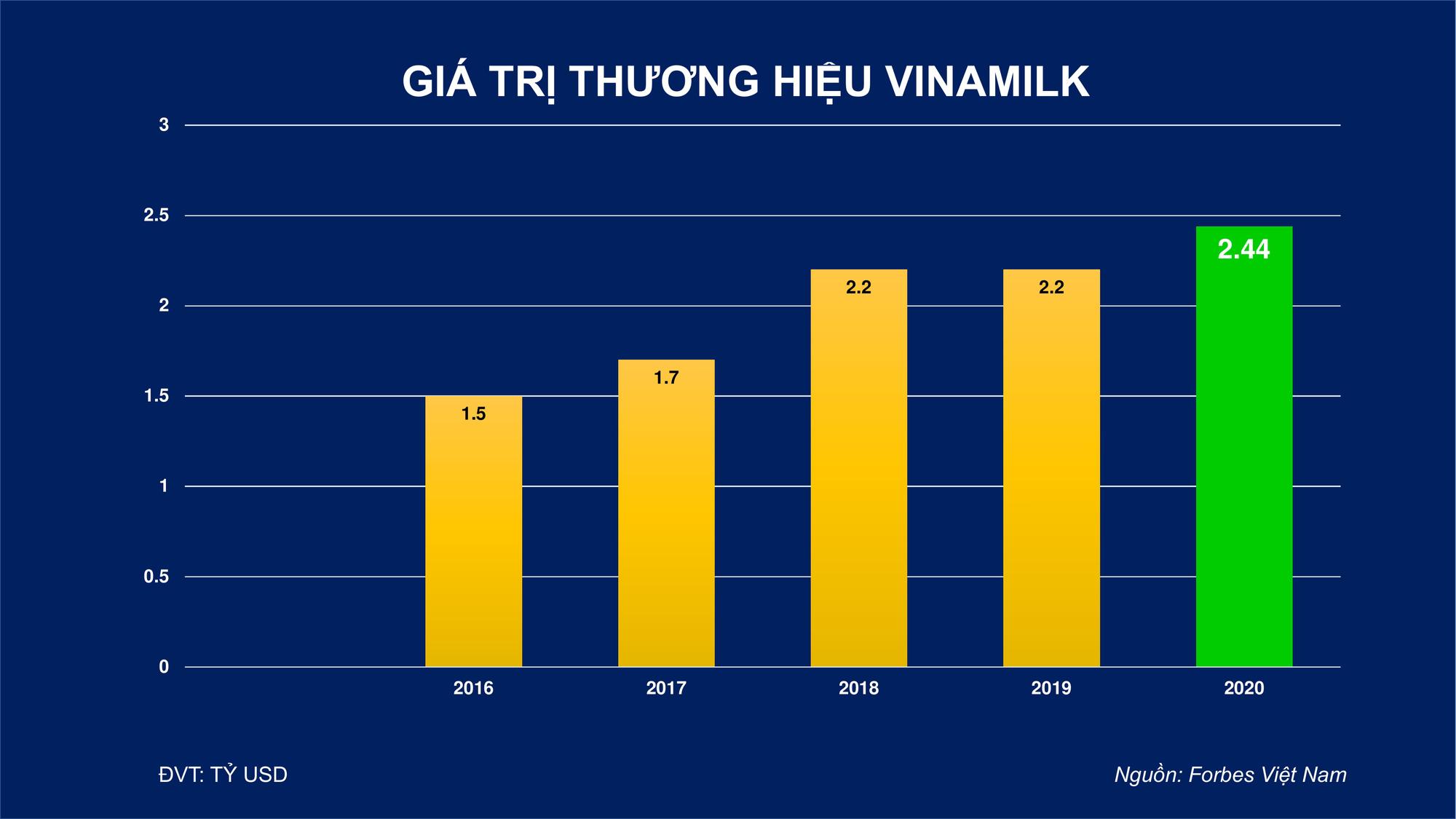 Giá trị thương hiệu Vinamilk được định giá hơn 2,4 tỷ USD - Ảnh 4.