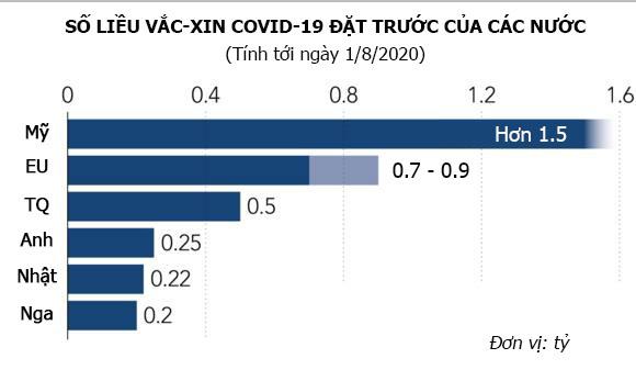 Mỹ, Trung và các nước giàu giành giật vắc-xin Covid - Ảnh 2.
