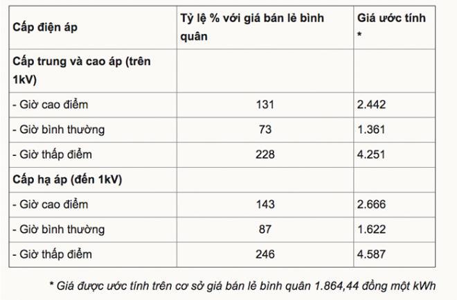 Giá điện sản xuất bị chê quá cao, Bộ Công Thương lý giải thế nào? - Ảnh 1.