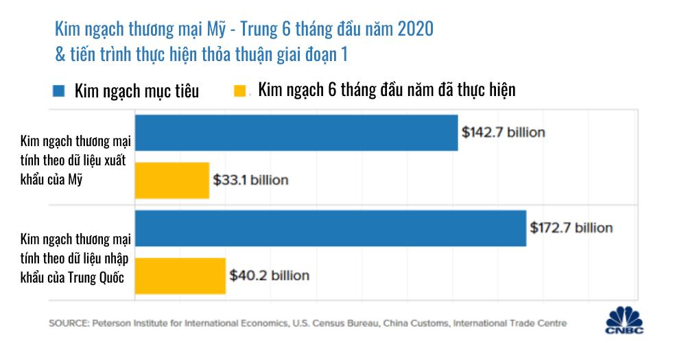 2 biểu đồ cho thấy Trung Quốc còn lâu mới thực hiện được thỏa thuận Mỹ Trung giai đoạn 1  - Ảnh 2.