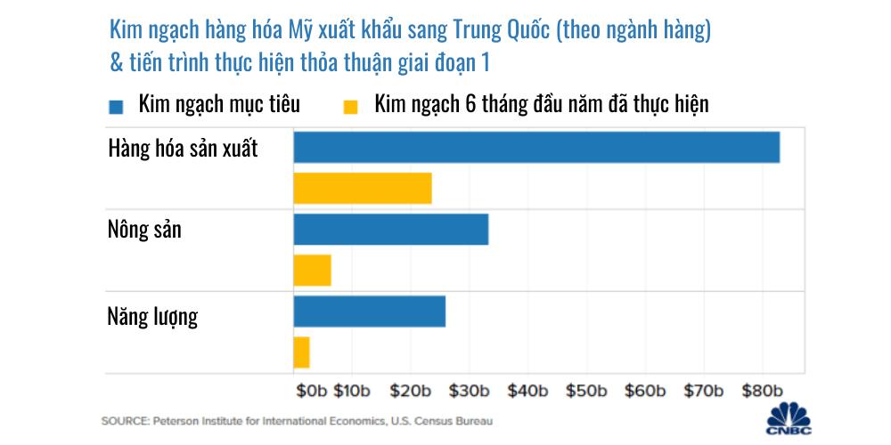 2 biểu đồ cho thấy Trung Quốc còn lâu mới thực hiện được thỏa thuận Mỹ Trung giai đoạn 1  - Ảnh 3.