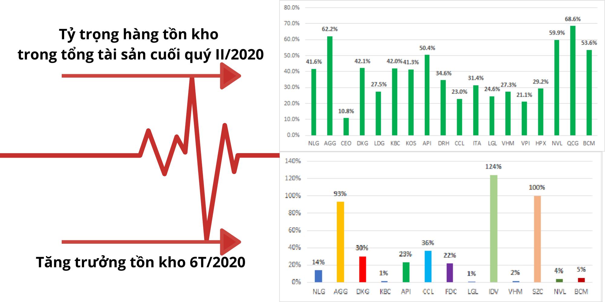"""""""Số đo"""" của thị trường bất động sản thời Covid-19 nửa đầu năm 2020 - Ảnh 9."""