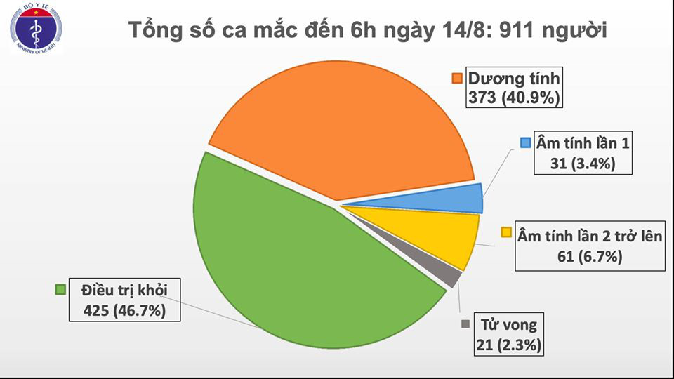 6 ca Covid-19 mới ghi nhận ở Hải Dương, Quảng Nam - Ảnh 1.