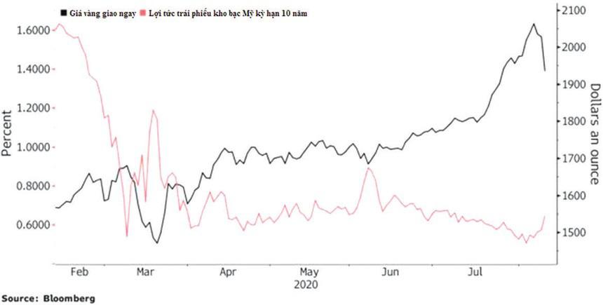 Giá vàng và USD giảm, tiền có chọn chứng khoán? - Ảnh 1.