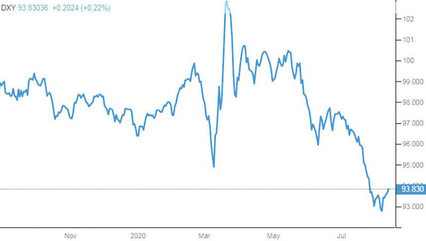 Giá vàng và USD giảm, tiền có chọn chứng khoán? - Ảnh 2.