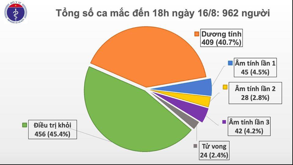 11 ca Covid-19 mắc mới, Hà Nội ghi nhận ca bệnh thứ 9 - Ảnh 1.