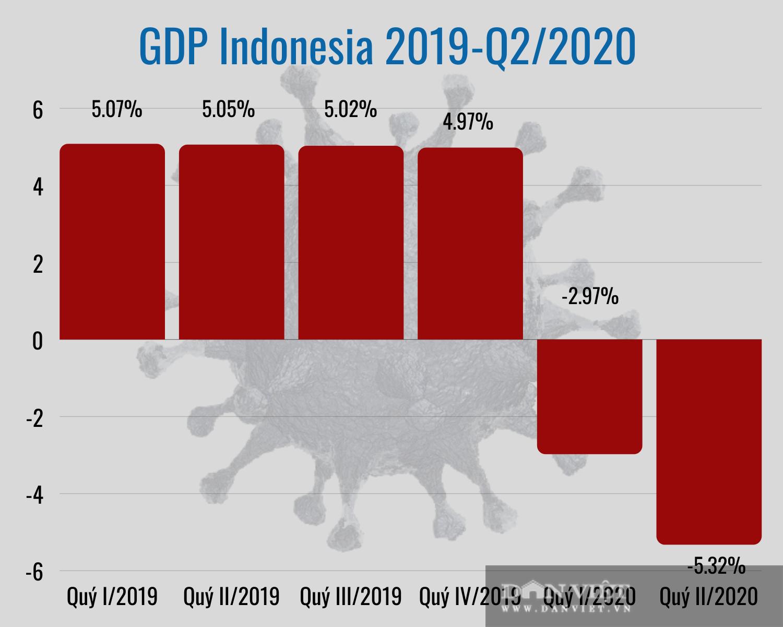 ASEAN ngấm đòn Covid-19, riêng kinh tế Việt Nam triển vọng sáng - Ảnh 8.