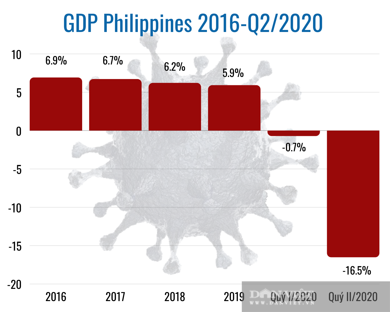 ASEAN ngấm đòn Covid-19, riêng kinh tế Việt Nam triển vọng sáng - Ảnh 7.