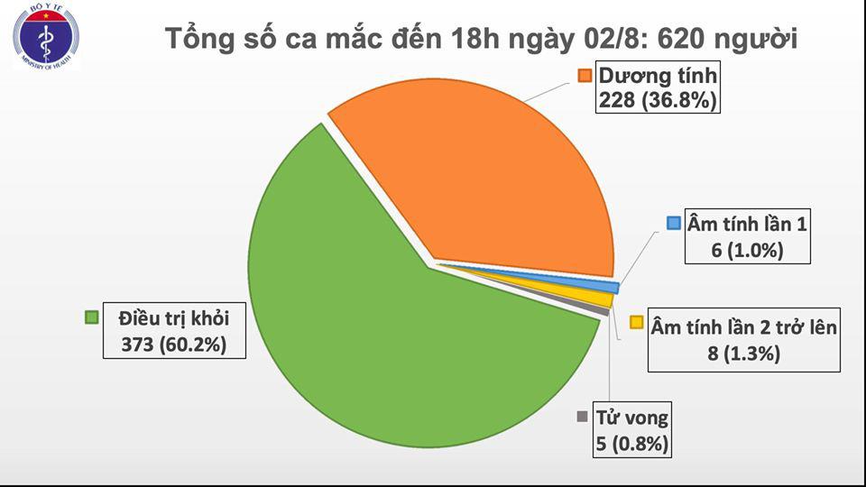 Ghi nhận 30 ca Covid-19 mới tại Đà Nẵng, Quảng Nam, Đắk Lắk, Đồng Nai, Khánh Hòa, Hà Nam  - Ảnh 2.