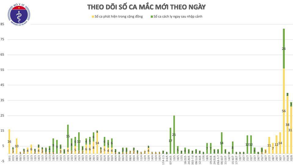 Ghi nhận 30 ca Covid-19 mới tại Đà Nẵng, Quảng Nam, Đắk Lắk, Đồng Nai, Khánh Hòa, Hà Nam  - Ảnh 3.