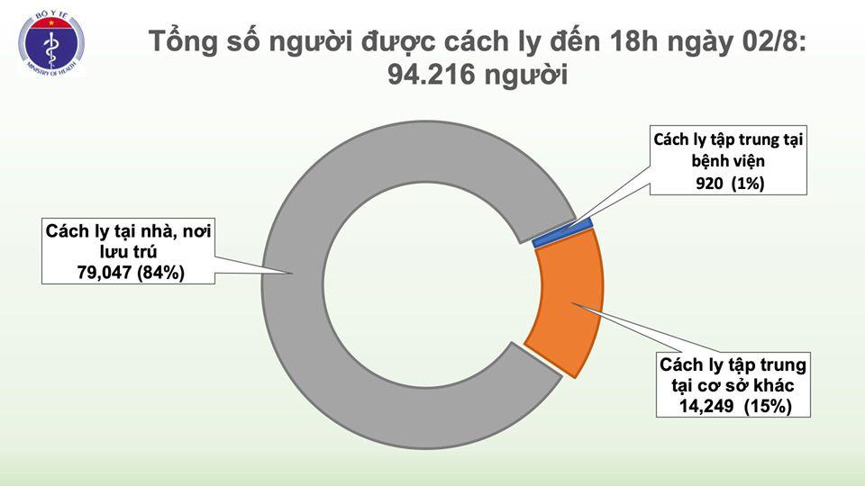 Ghi nhận 30 ca Covid-19 mới tại Đà Nẵng, Quảng Nam, Đắk Lắk, Đồng Nai, Khánh Hòa, Hà Nam  - Ảnh 4.