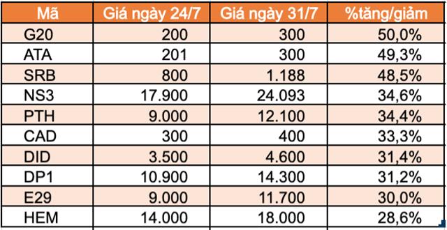 Top 10 cổ phiếu tăng/giảm mạnh nhất tuần: FUEVN100 của VinaCapital giảm mạnh sau hơn 1 tuần niêm yết - Ảnh 6.