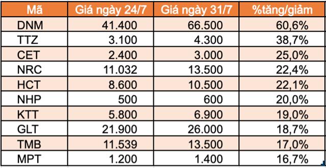 Top 10 cổ phiếu tăng/giảm mạnh nhất tuần: FUEVN100 của VinaCapital giảm mạnh sau hơn 1 tuần niêm yết - Ảnh 5.