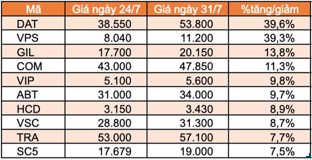 Top 10 cổ phiếu tăng/giảm mạnh nhất tuần: FUEVN100 của VinaCapital giảm mạnh sau hơn 1 tuần niêm yết - Ảnh 4.
