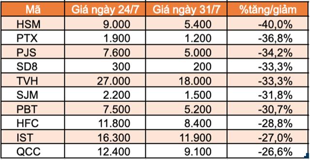 Top 10 cổ phiếu tăng/giảm mạnh nhất tuần: FUEVN100 của VinaCapital giảm mạnh sau hơn 1 tuần niêm yết - Ảnh 3.