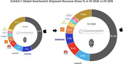 Apple Watch thống trị thị trường đồng hồ thông minh toàn cầu nửa đầu năm 2020 - Ảnh 1.