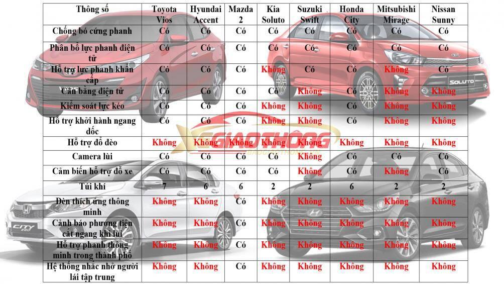 Ô tô hạng B tại Việt Nam, mẫu xe nào nhiều trang bị an toàn nhất? - Ảnh 1.