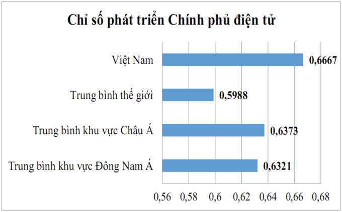 Việt Nam tăng 2 bậc về phát triển Chính phủ điện tử - Ảnh 1.