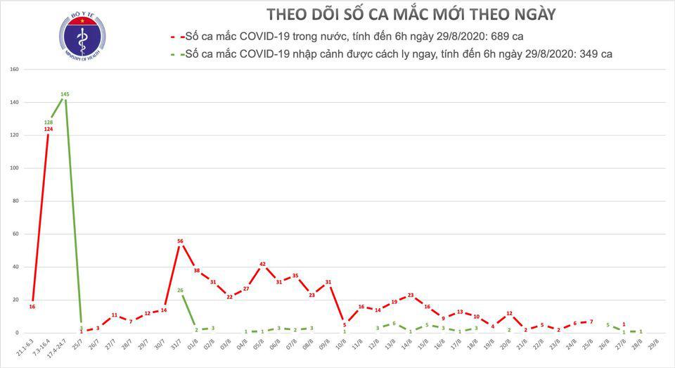 Covid-19 sáng 29/8: Chưa phát hiện lây nhiễm từ ca tái dương tính SARS-CoV-2 - Ảnh 1.