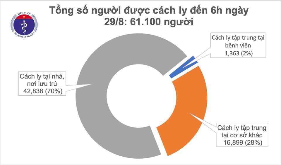 Covid-19 sáng 29/8: Chưa phát hiện lây nhiễm từ ca tái dương tính SARS-CoV-2 - Ảnh 2.
