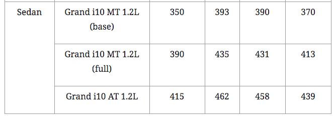 Hyundai Grand i10 xe của mọi nhà, giá lăn bánh hiện tại bao nhiêu? - Ảnh 3.
