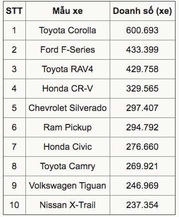 Tin xe (29/8): Đại lý thi nhau giảm giá xe Toyota Vios trong tháng Ngâu - Ảnh 2.