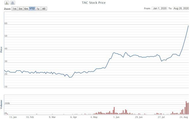 Cổ phiếu Dầu Tường An tăng hơn 200% - Ảnh 1.
