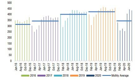 Đến năm 2021, mức tiêu thụ bia cũng khó phục hồi như trước khi có Covid-19 - Ảnh 2.