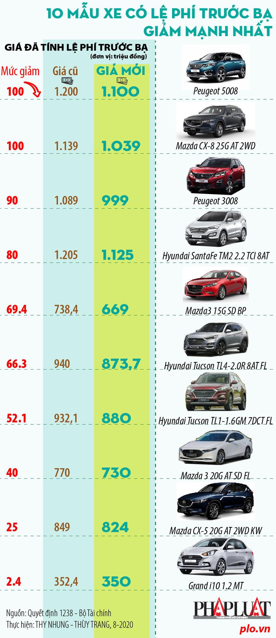 Điểm mặt 10 mẫu xe có lệ phí trước bạ giảm mạnh nhất - Ảnh 1.