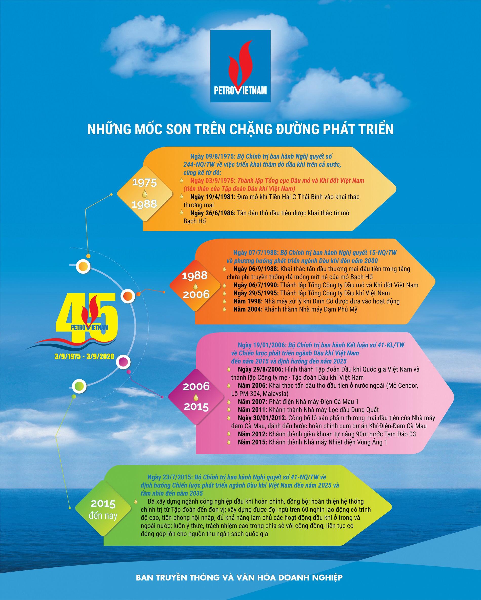 Kỷ niệm 45 năm Ngày thành lập Tập đoàn Dầu khí Quốc gia Việt Nam: Những mốc son trên chặng đường phát triển - Ảnh 1.