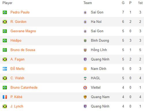 Tin tối (5/8): CĐV nản lòng vì top 10 Vua phá lưới V.League, nỗi lo của ông Park thành sự thật - Ảnh 1.