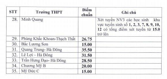 Hà Nội bất ngờ hạ điểm chuẩn thi vào lớp 10 nhiều trường chuyên và không chuyên - Ảnh 3.