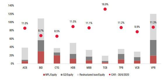 """3 """"ông lớn"""" Vietcombank, VietinBank và BIDV đối diện áp lực tăng vốn trong năm 2021 - Ảnh 5."""