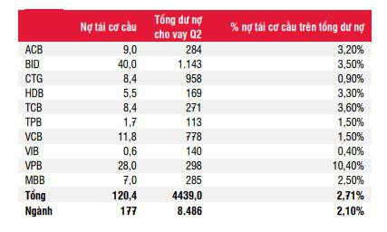 """3 """"ông lớn"""" Vietcombank, VietinBank và BIDV đối diện áp lực tăng vốn trong năm 2021 - Ảnh 3."""